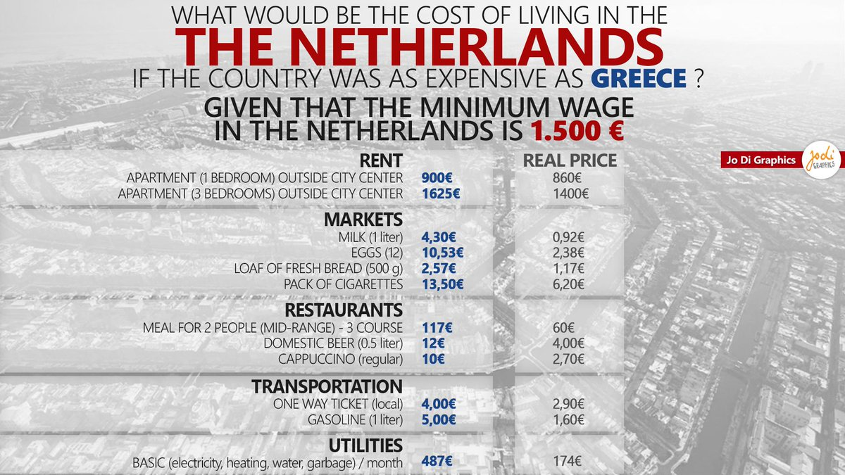 Cost Of Living In Netherland. Jo Di on Twitter: