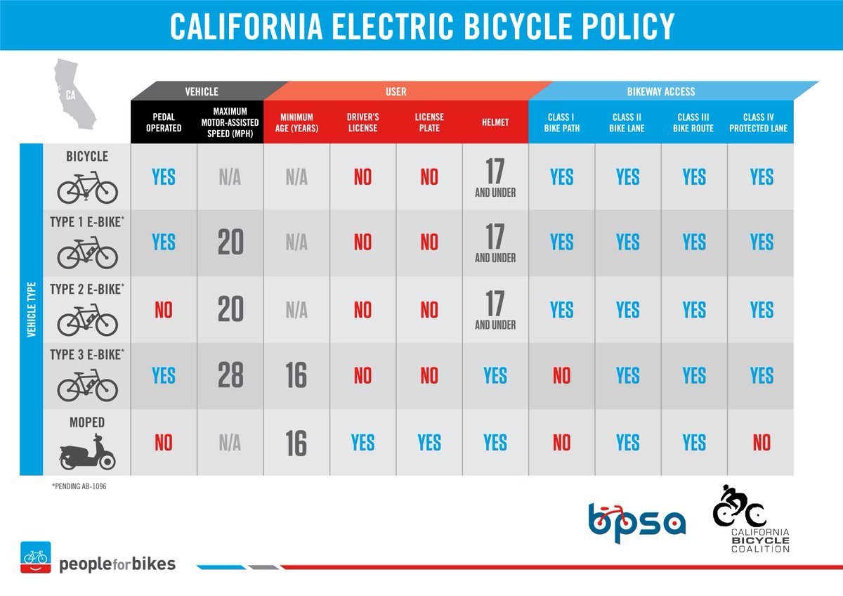 Today @JerryBrownGov signed @DavidChiu and @CalBike's AB 1096 to redefine and allow more access for e-bikes. http://t.co/KLCT798cnf