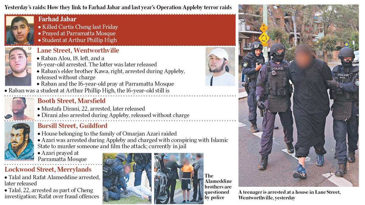Sydney raids expose teen terror links. #parramattashooting - scoopnest.com