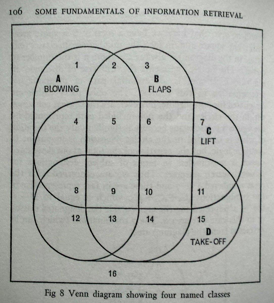 Mario Klingemann On Twitter Found This Example Of A 4 Sets Venn