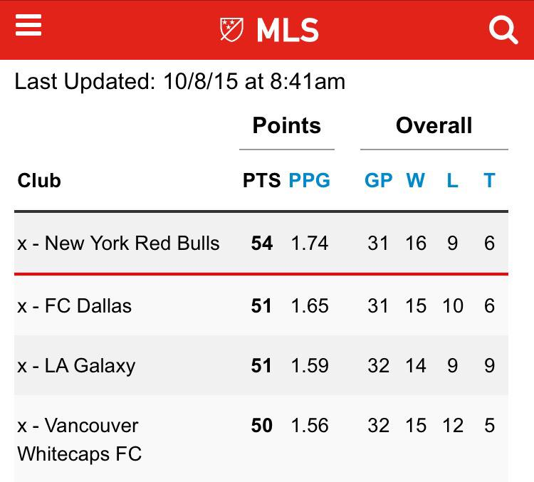 Good morning RBNY fans! Here are the updated Supporter Shield standings!  RT if you're a proud RBNY fan! http://t.co/dI71VOnPgr