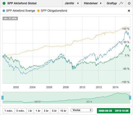Marcus Hernhag: Bästa aktien på 10 års sikt