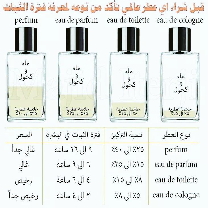 طارق ثلجي tareq on quot أنواع العطور من حيث التركيز و الفرق بين perfume eau de parfum