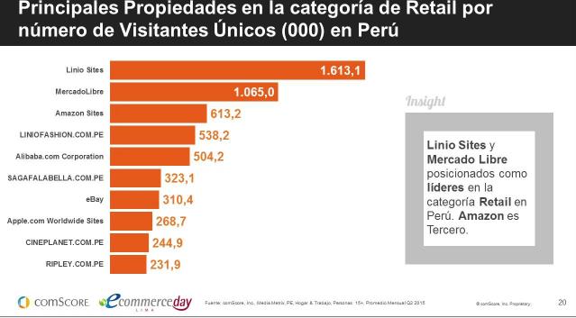 El ranking que nos presenta @marcofco de @comScoreLATAM en el #eDayPE https://t.co/MAKvtE82uv