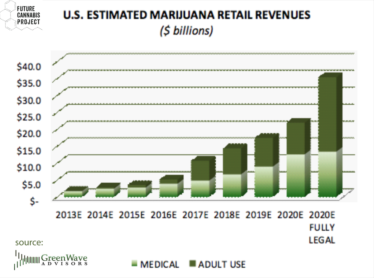 growth projections for legal US #cannabis industry 2015 - 2020 https://t.co/8jJchJZyJt https://t.co/UTm1pBSlyr