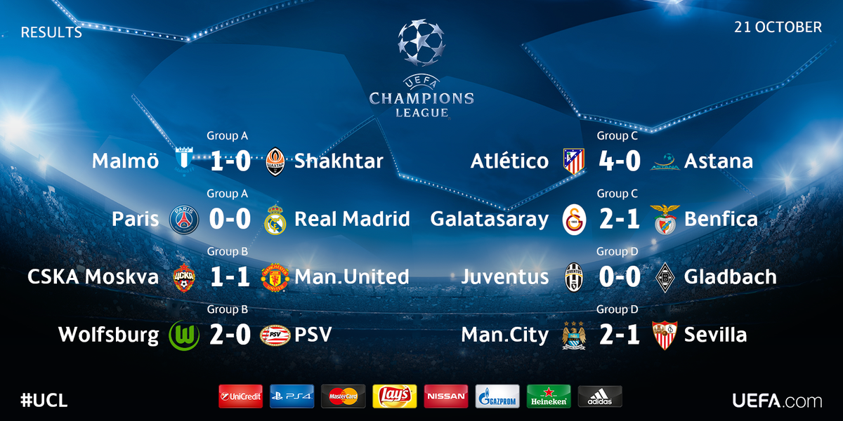 uefa champions league on twitter results all of wednesday s matchday 3 scores ucl https t co jvjhpjouoa uefa champions league on twitter