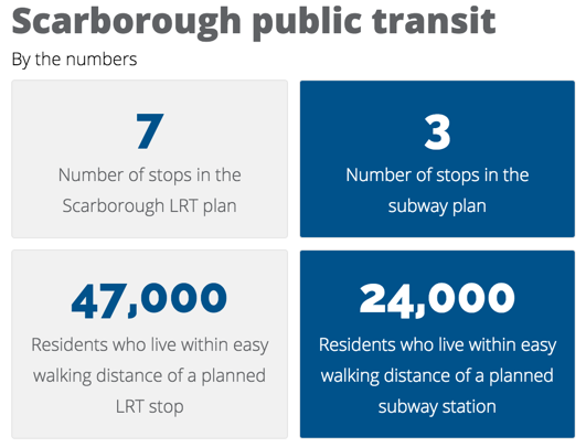 @JohnTory  I wept when you supported the 3-stop Scarborough subway instead of the 7-stop Scarborough LRT. https://t.co/eLRcZ9LnC4