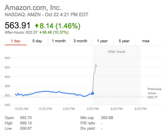 $AMZN is all like....and then $GOOG is all like... https://t.co/cEQdVVN9K9