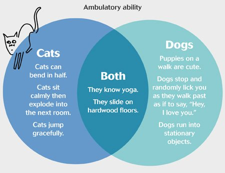 Dog venn diagrams electrical drawing wiring diagram firstline magazine on twitter venn diagrams about why we love cats rh twitter com funny venn diagrams hilarious venn diagrams ccuart Gallery