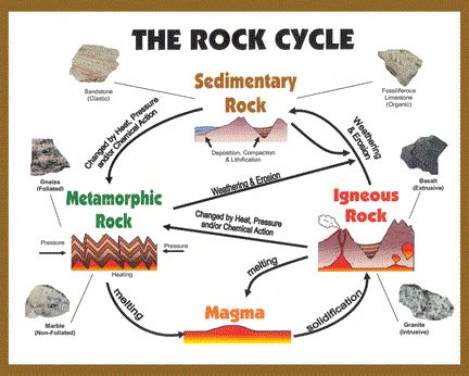 Large rock cycle diagram diy enthusiasts wiring diagrams ruby on twitter the rock cycle rocks rock cycle https t co rh twitter com rock cycle diagram no labels 6th grade rock cycle diagram ccuart Gallery