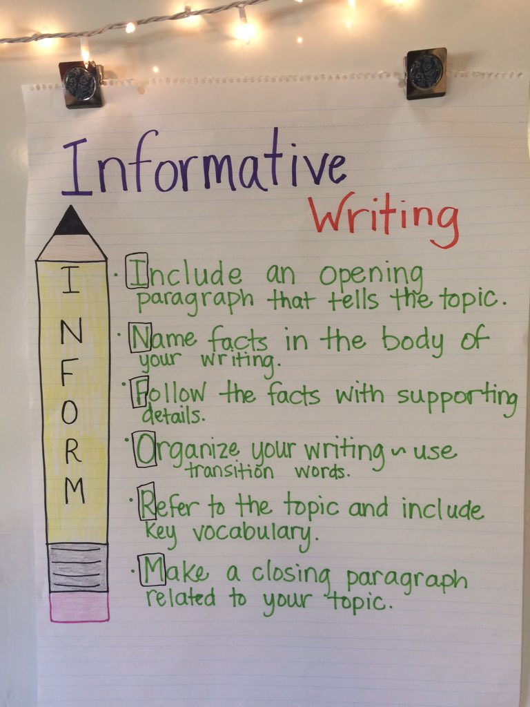 Image result for INFORM informational writing chart