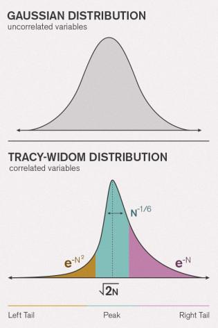 Gaussian and Tracy-Widom distribution