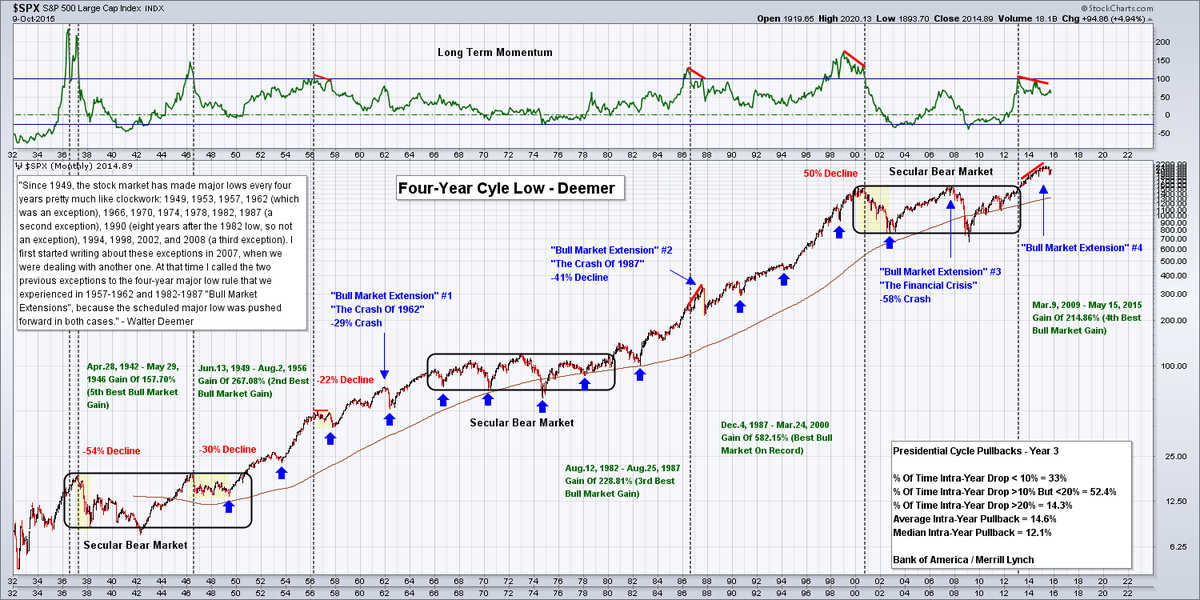 $SPX  Last 3 bull market extensions ended with a big bang. Maybe we need to wait until early 2016? http://t.co/tV2TP5zdk7
