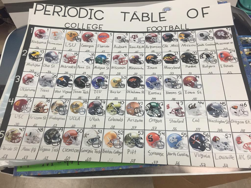 Keith althouse on twitter periodic table projects are starting keith althouse on twitter periodic table projects are starting to come in and they look awesome well done science football icecream food urtaz Image collections
