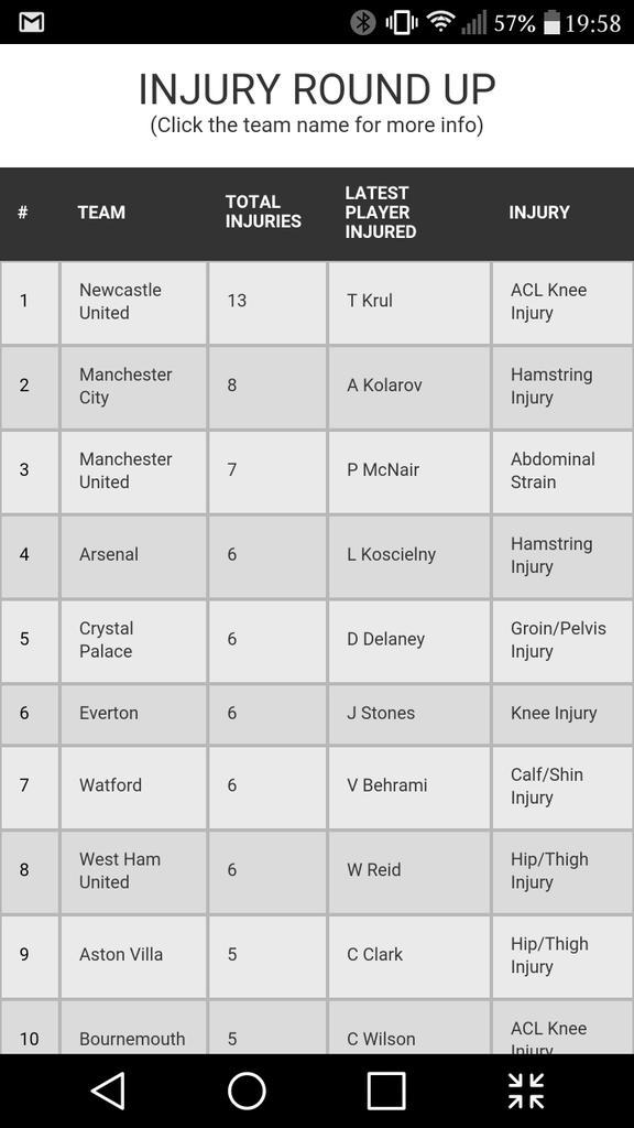 @nufcfans The one table #NUFC always seem to top... Incredible really. http://t.co/oCxe8gCEJM