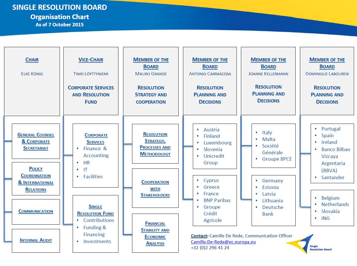 Resolution board belgium single FDIC: Jelena