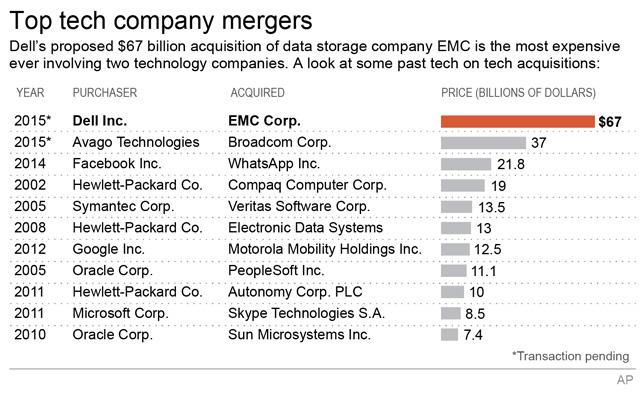#Dell bets $67 billion on data company #EMC – the most expensive tech company deal ever: http://t.co/7uFEPa1NXw