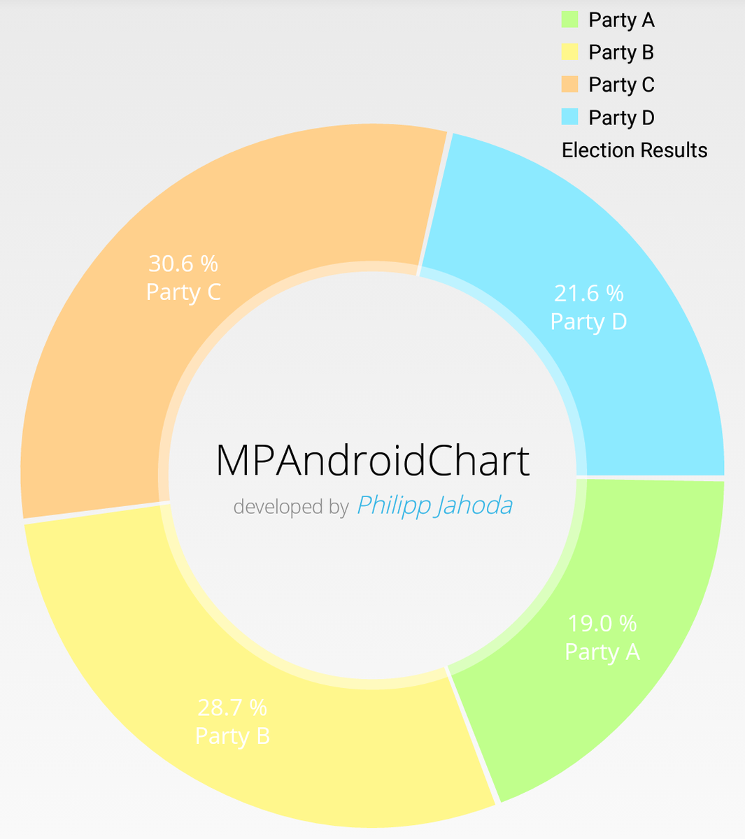 Philipp jahoda on twitter mpandroidchart piechart now supports philipp jahoda on twitter mpandroidchart piechart now supports spannablestring center text for more customization github android library nvjuhfo Images