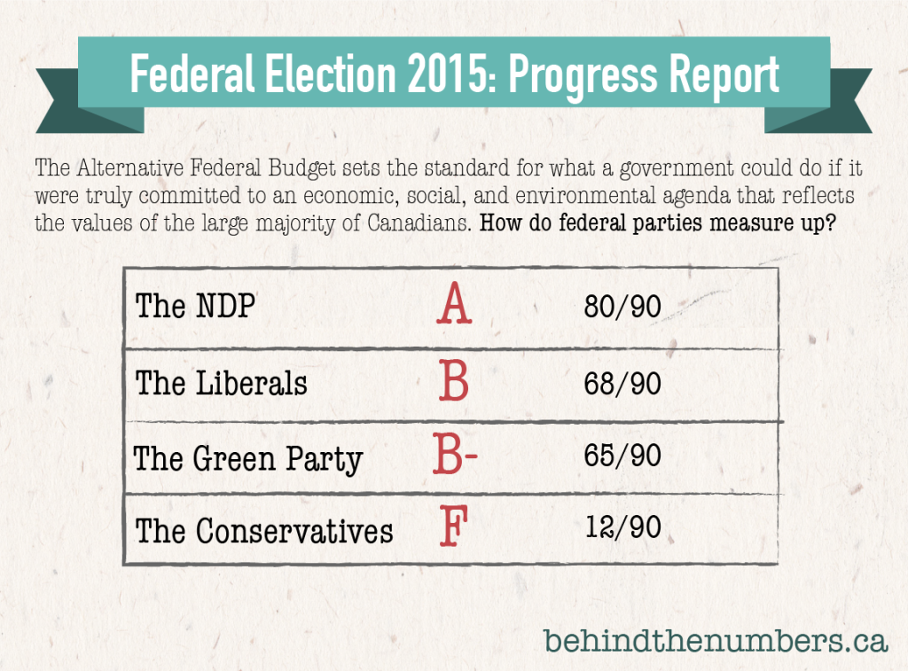 Who has the most progressive platform? @DavidMacCdn gives out grades: http://t.co/j903D1rPRa #cdnpoli #elxn42 http://t.co/5Ve5BsSL6a