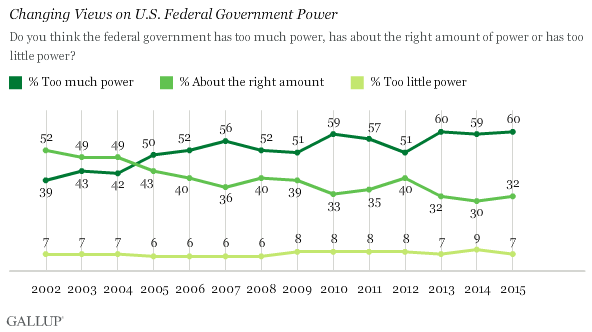 All these #DemDebate candidates think the federal government should have more power. 7 % of voters agree. #Cato2016 http://t.co/Wp8CVxH7Yf
