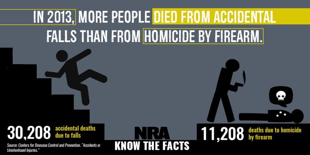 RT @Everytown: NRA thinks 11,208 gun homicides a year is cartoonish.   This isn't funny. This is disturbing. #DemDebate http://t.co/qWTXlwQ…