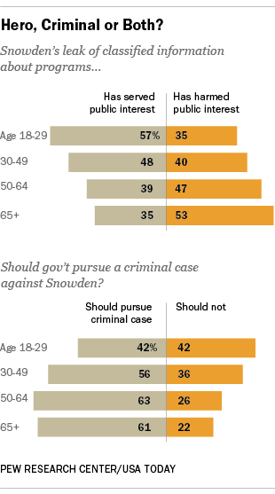 Most young Americans say Snowden has served the public interest http://t.co/tga14z17S2 #DemDebate http://t.co/HhbwVeT0tB