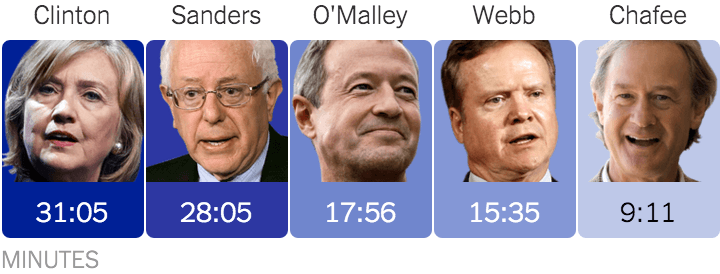 RT @nytimes: How much time each candidate spoke for during the #DemDebate http://t.co/FLxjxpOj6O http://t.co/fikjvwQSWX