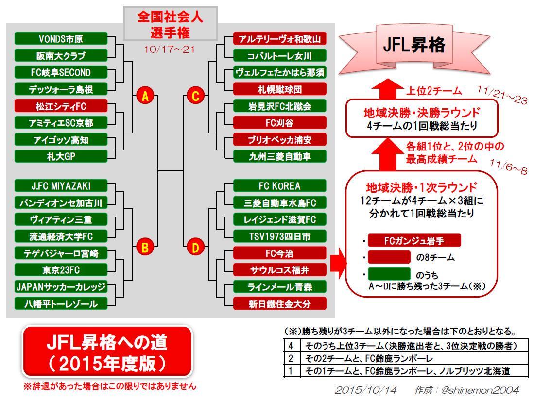 天皇杯の真っ最中でありますが、全国社会人選手権間近なので今一度JFL昇格への道を整理。 http://t.co/NHAAKtUcjv