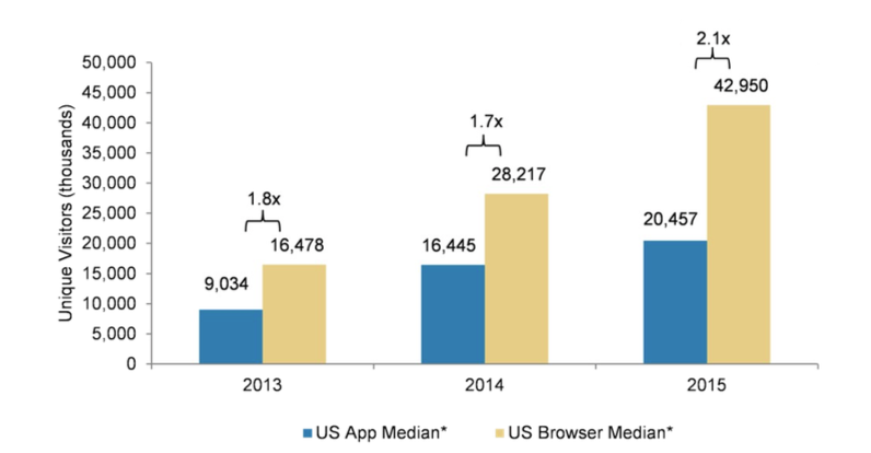 Mobile browser traffic is 2X bigger than app traffic, and growing faster http://t.co/uXTYwFHBpJ #mobileweb http://t.co/FizcNkB59S