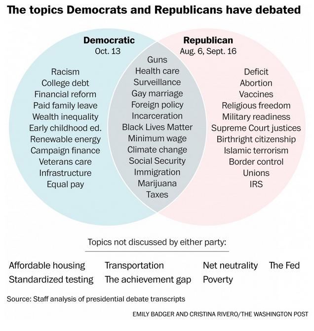 post graphics on twitter a handy venn diagram of the very rh twitter com venn diagram examples federalist vs democratic republican venn diagram