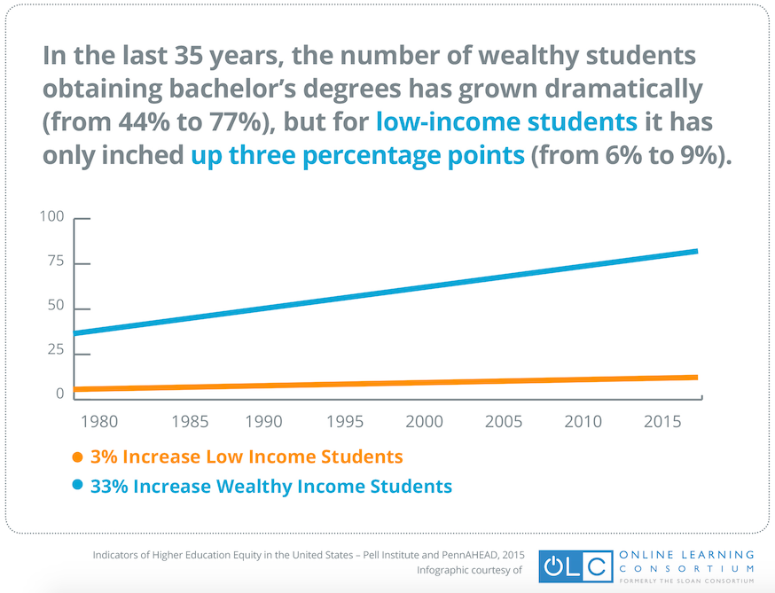 Over last quarter century, the number of low income students earning BA's only grew by 3%!  #OLC15 http://t.co/Q6wluZwNan