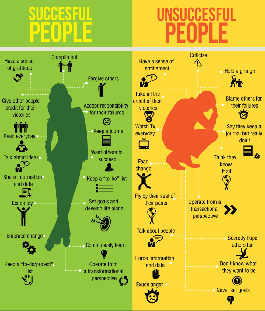 [Infographic] Successful People VS Unsuccessful People: http://t.co/VhPnHkbOkb http://t.co/lKkA4Lgtqo