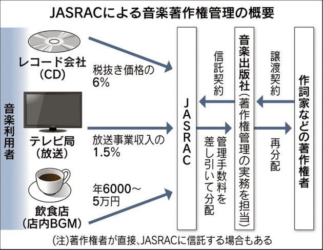 エイベックスに追従する動きが広がり、JASRACの独占が崩れれば管理事業者が使用料の引き下げや販促支援などを打ち出して業界活性化 エイベックスがJASRAC離脱 音楽著作権独占に風穴 http://t.co/tTttS948k1 http://t.co/gulfmczcHN