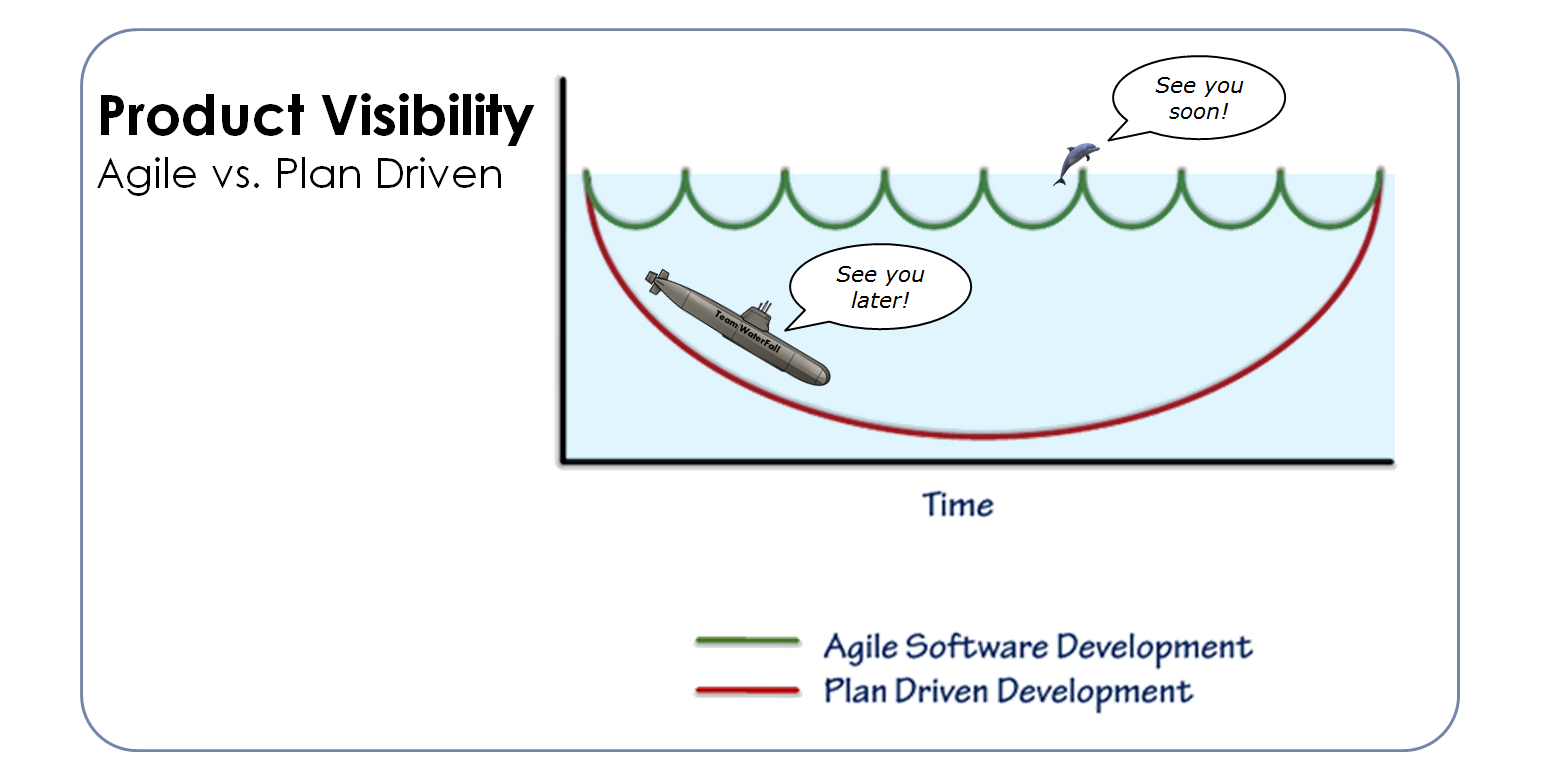 Marc hemerik on twitter agile vs plan driven product for Agile compared to waterfall