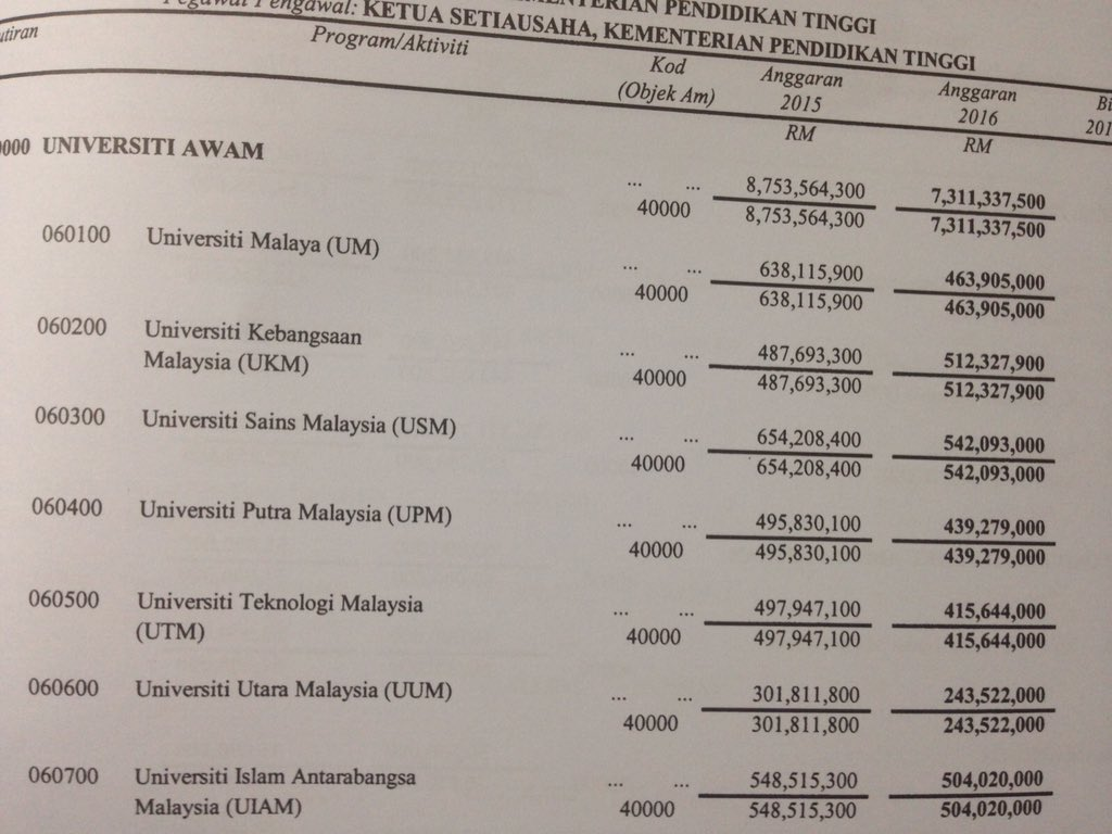 Higher education suffers deep cuts. UM from RM638m to RM464m; USM from RM654m to RM542m. Total cuts to IPTA RM1.5b https://t.co/ntsDtpQiSh