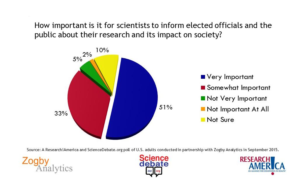 84% of Americans say scientists should engage the public on research @SciDebate http://t.co/L1EMjHvsfS