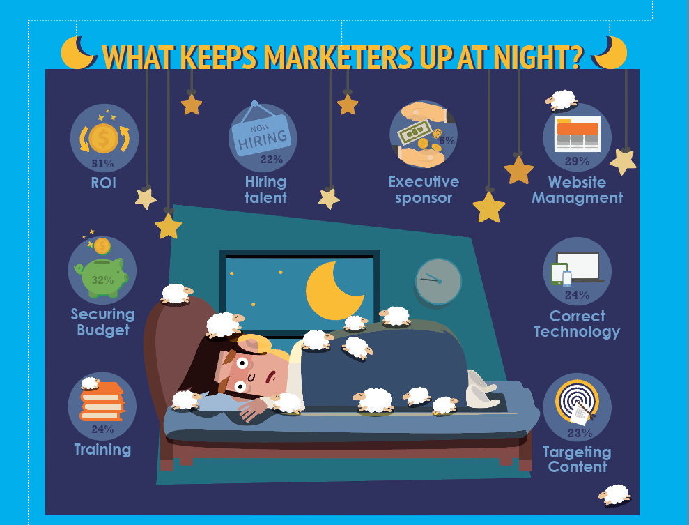 State of Inbound 2015 Report from HubSpot. http://t.co/w57M2OLXRy  What is keeping you up at night? http://t.co/LB7Ynz6CFs
