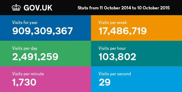 GOV.UK is 3 years old today. To mark the occasion, here are a few stats we wanted to share from the last 12 months… http://t.co/AUbxfEPpTW