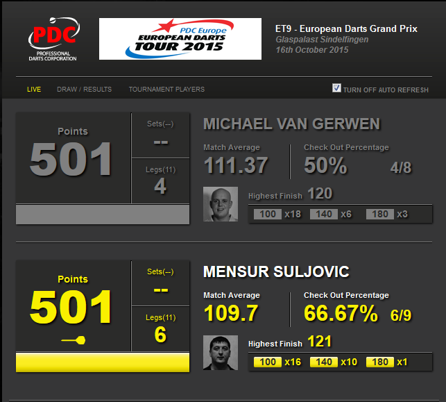 pdc darts stats