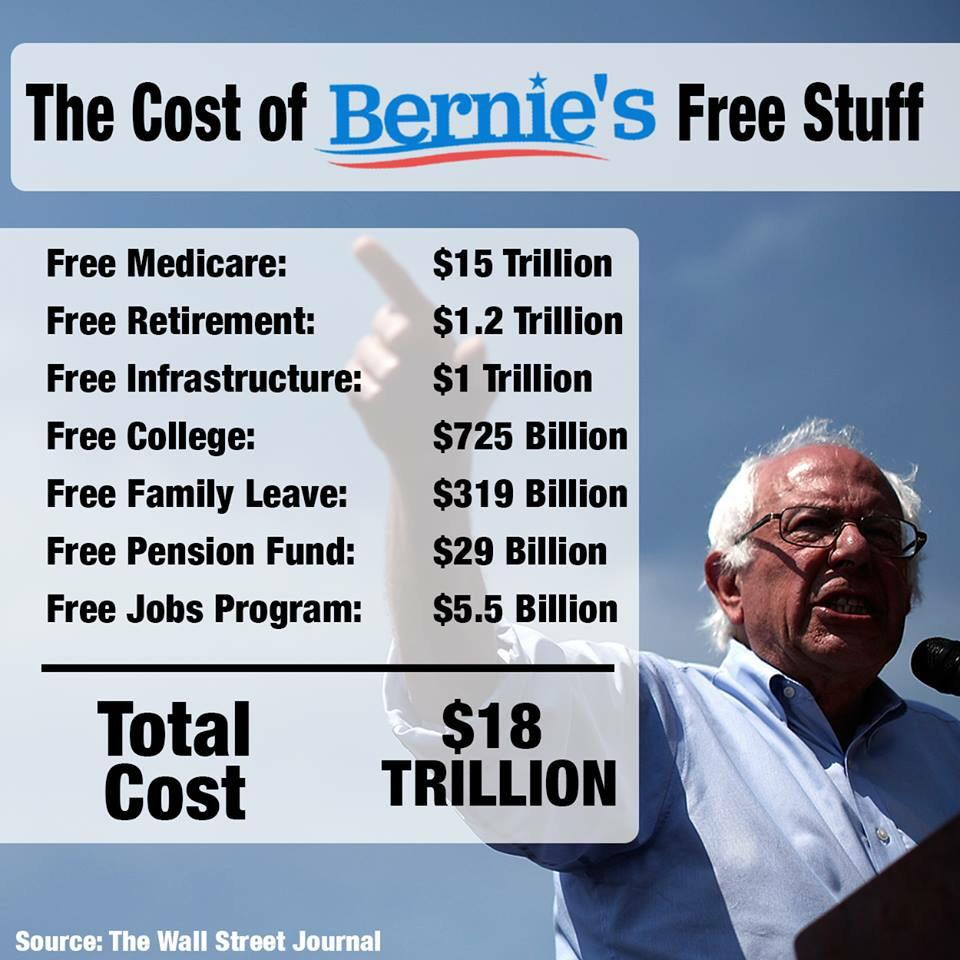 The cost of Bernie Sanders' free stuff: $18 trillion