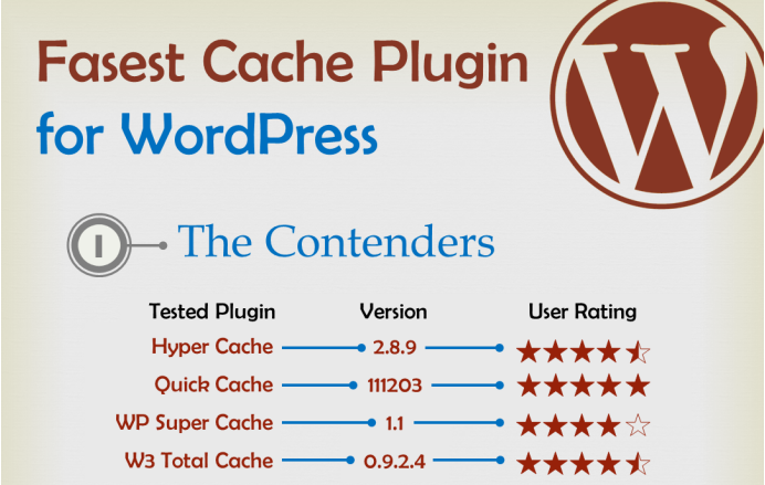 Which Wordpress Caching plugin is best? Well it depends on what you need. http://t.co/bUwAVfEsNu via @shoutex http://t.co/hCP0YkMSsz