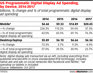 #Mobile programmatic ad spend is going ⬆️ by 2017: http://t.co/eGfmmcNi0M - Don't miss the @eMarketer report! http://t.co/BWsfQeRVq4