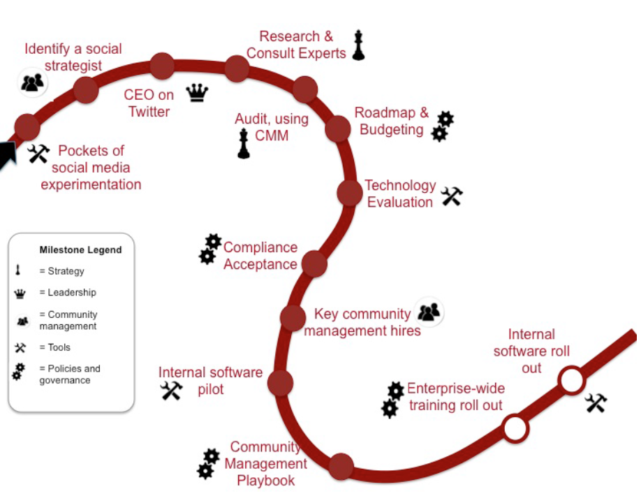 Why is a community roadmap important? http://t.co/qFM4aETtbm #cmgr http://t.co/S2oMKVWSog