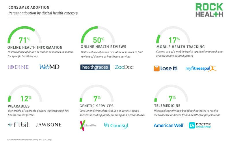 Announcing our landmark report on the state of consumer adoption of #digitalhealth http://t.co/HSkRswikCz http://t.co/0YIJzdV6E4