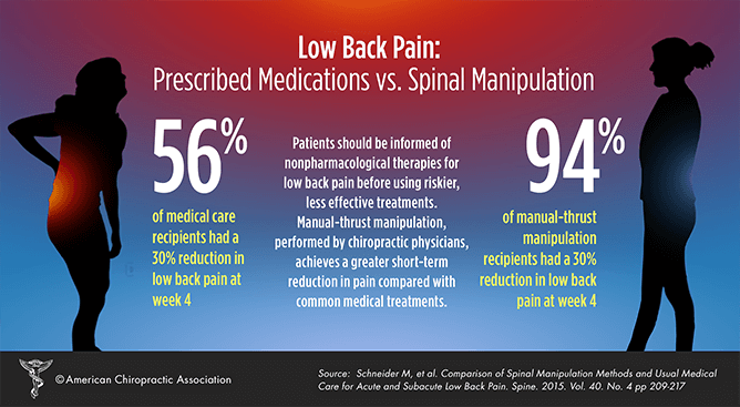 Prescribed Medication vs. Spinal Manipulation.. The statics don't lie! #backpain @ACAtoday #painfreenation #chirocare http://t.co/E91Iheqzih