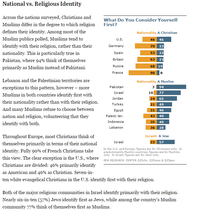 identity by religion In america, judeo-christian religion is declining as the secular religion of the identity-politics left grows more fully formed.
