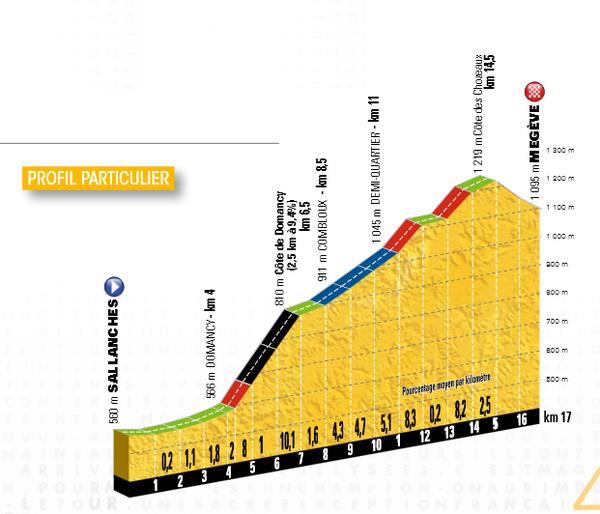 Tour de Francia 2016  CRwV2tXWIAAM0aG