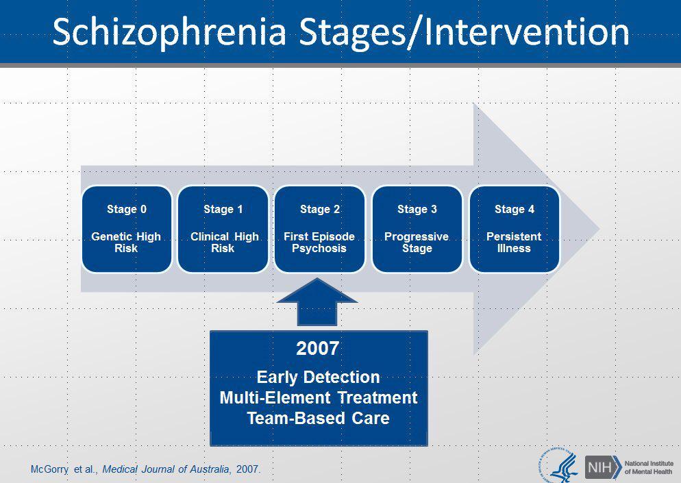 schizophrenia stages