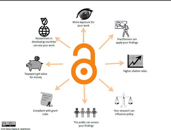In case you missed this yesterday: why #openaccess is the way to go... #openaccesweek #oaweek https://t.co/60j2ttmN16