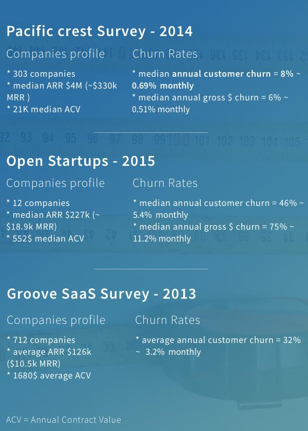 """""""Benchmarking Your Churn Rates. Analysing the churn rates of 1500+ SaaS companies"""" https://t.co/DHbQH0r9I5 https://t.co/3GcsjVVzUP"""